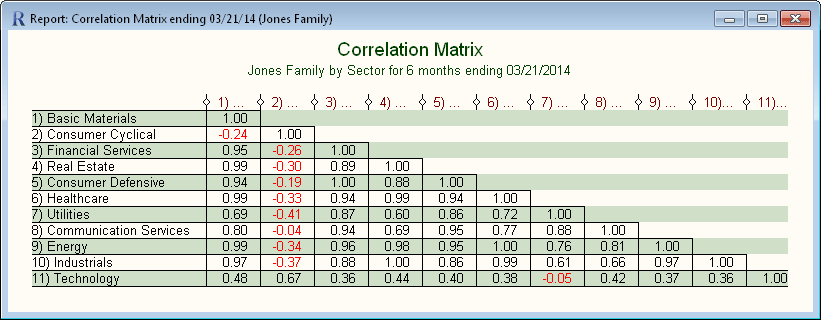 Correlation Matrix Report